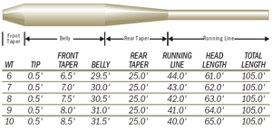Scientific Anglers Mastery Steelhead Fly Line from W. W. Doak